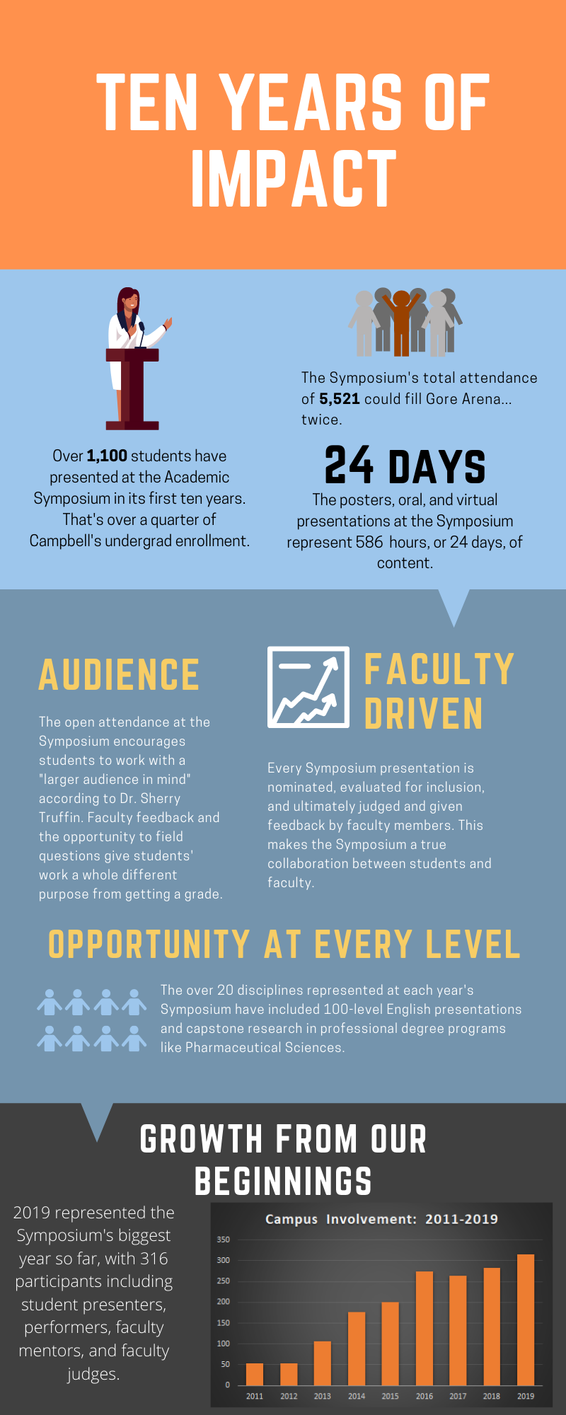 Symposium 10th Anniversary Infographic